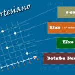 Sistema cartesiano - Atividade